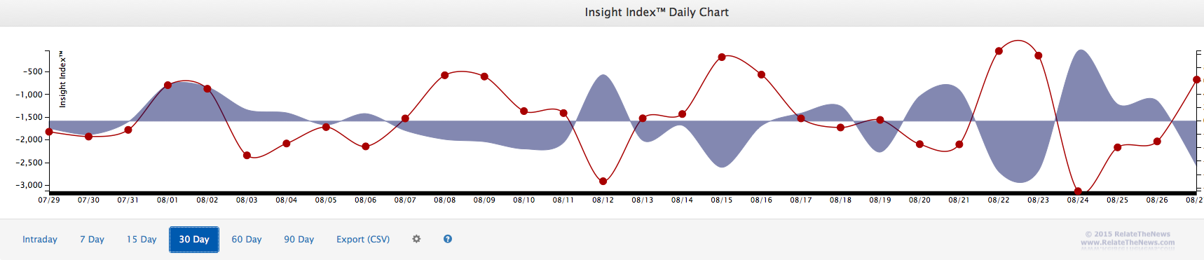 Rate of Change Momentum Indicator for Market News by RelateTheNews
